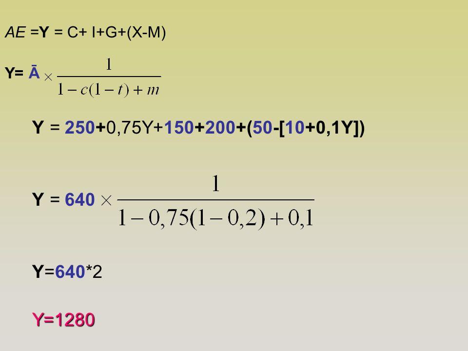 Y = 250+0,75Y+150+200+(50-[10+0,1Y]) Y = 640 Y=640*2 Y=1280